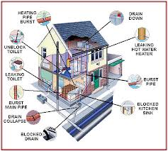 Emergency Plumbing Repairs in Toronto