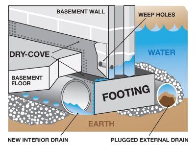 Toronto-Plumbing-Basement-waterproofing