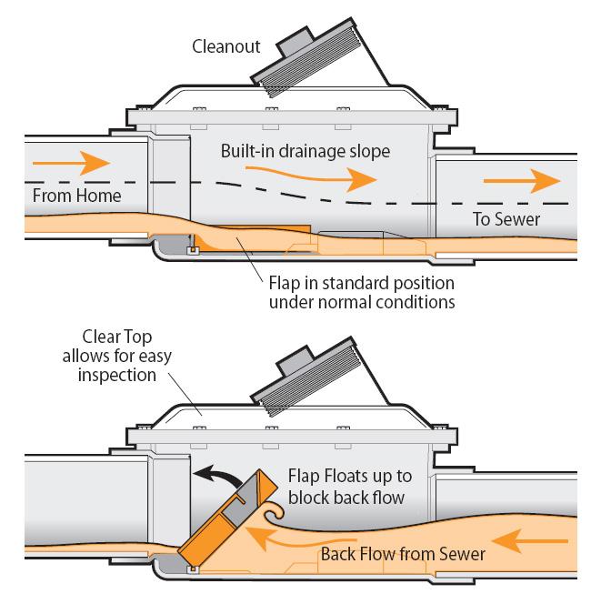 backwater valve installation toronto mississauga gta plumber
