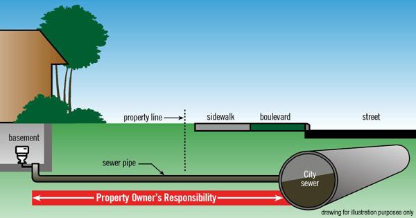 Toronto sewer line